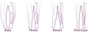 Ontwikkeling Voeten en benen bij kinderen Podotherapie Reggestreek Rijssen